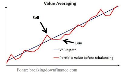 DCA: Investir tudo de uma vez ou um pouco a cada mês?
