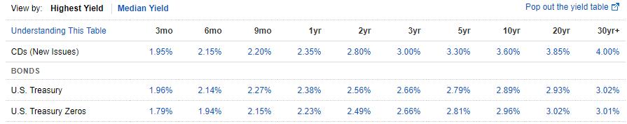 O que o aumento dos juros americanos significa para a sua busca FIRE ?