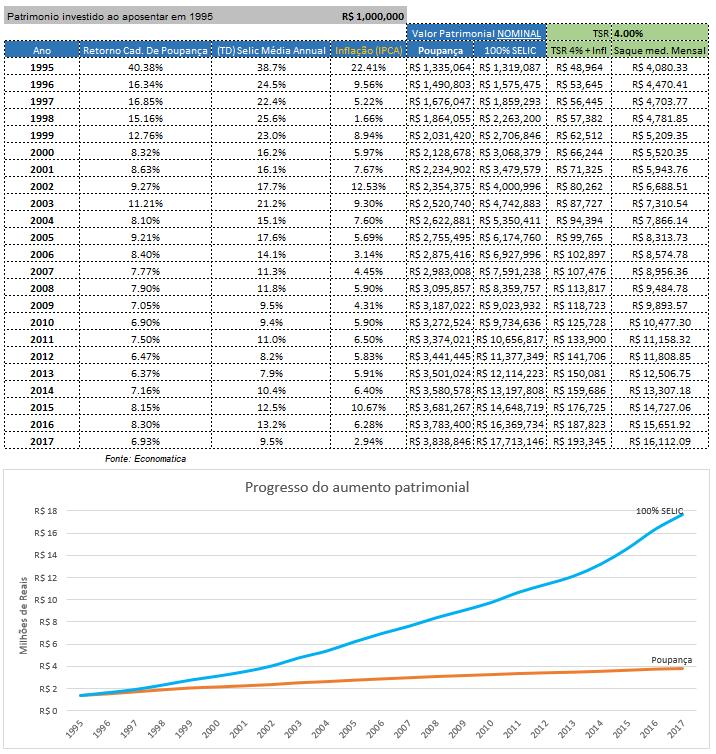Simulação TSR no Brasil (Parte 2):  investindo apenas em Poupança