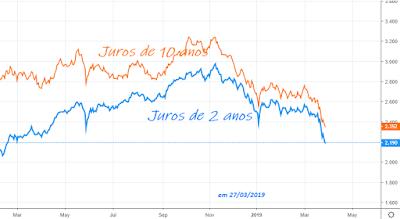 A inversão da curva de juros americana e os impactos globais