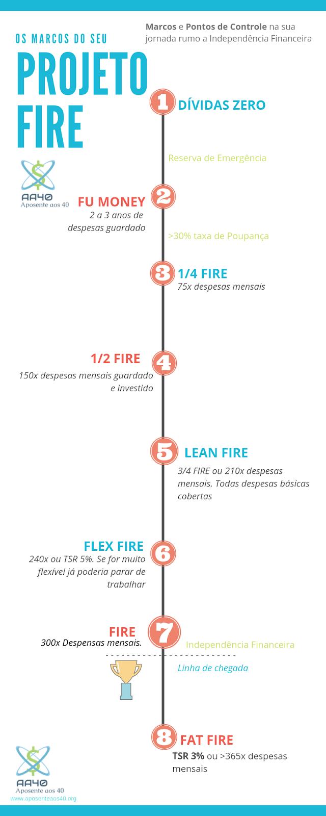 Os principais marcos na sua caminhada a Independência Financeira