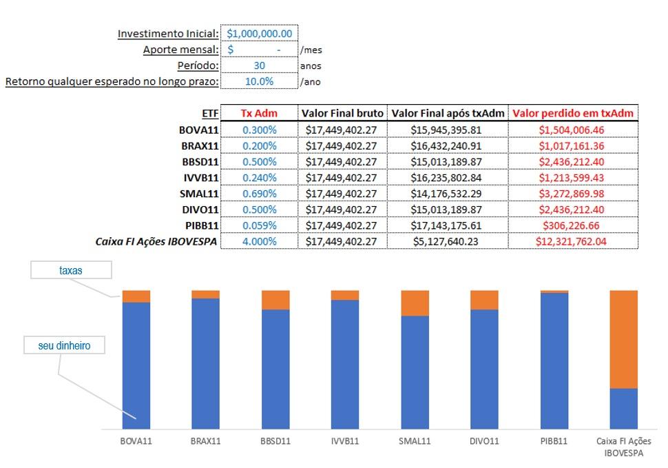 Estudo de caso: A independência financeira por meio do ETF PIBB11