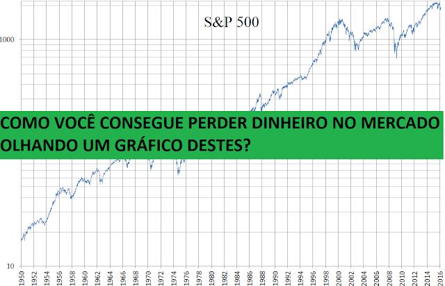 A quantos pontos poderá estar o S&P500 e IBOV em 2025, 2050 e 2100?