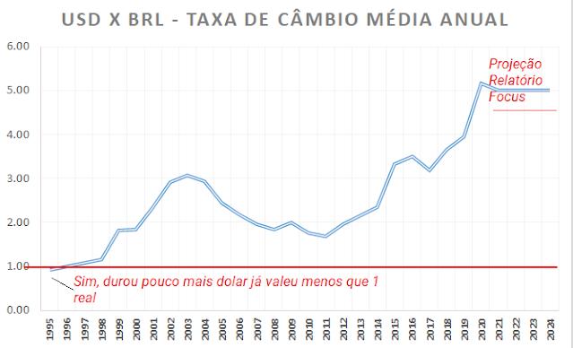 Qual seria a TSR Brasileira dolarizada?