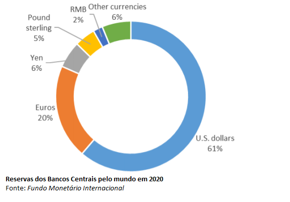 Será que o Dólar corre o risco de perder o status de reserva financeira mundial?