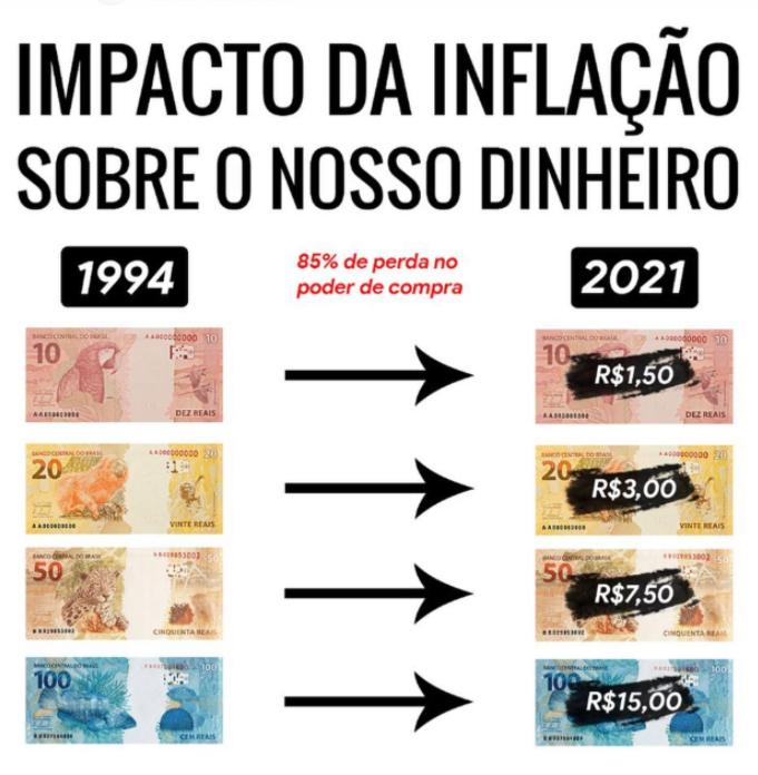 inflacao_perda_85porcento_poderCompra